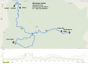 Traseu maraton