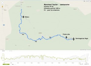 Traseu semi-maraton